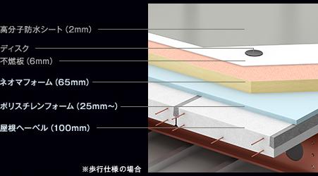 屋根の断面図