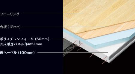 1階床の断面図