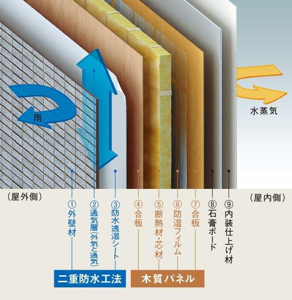 9層構造・二重防水工法