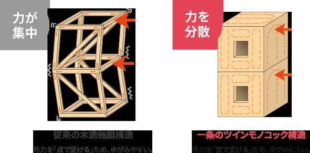 ツインモノコック構造