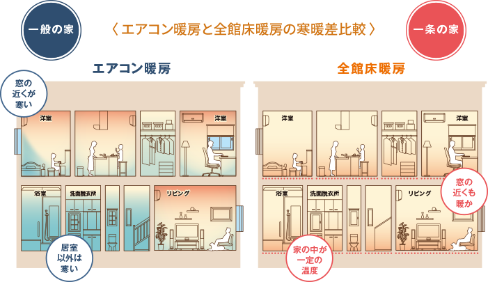 エアコン暖房と床暖房の比較3