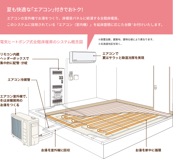 ヒートポンプ式全館床暖房のシステム概念図