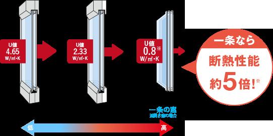 窓の断熱性能比較