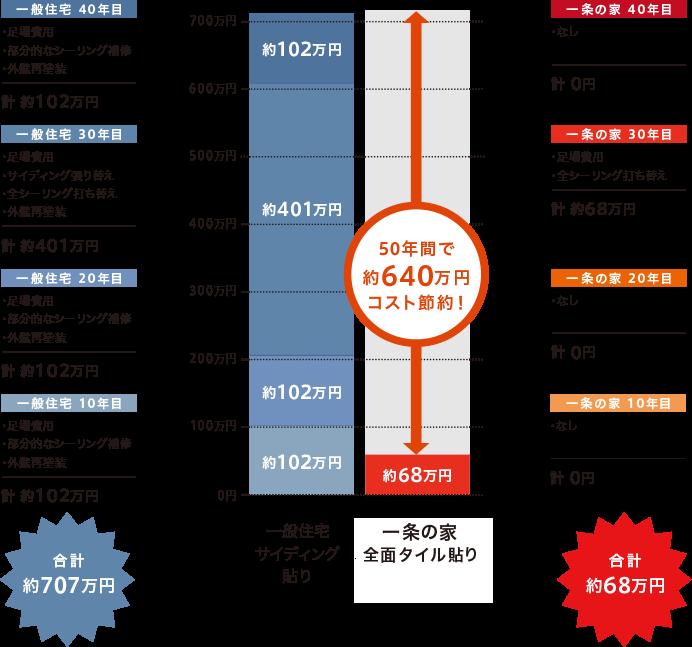 ハイドロテクトタイルのメンテナンス費用