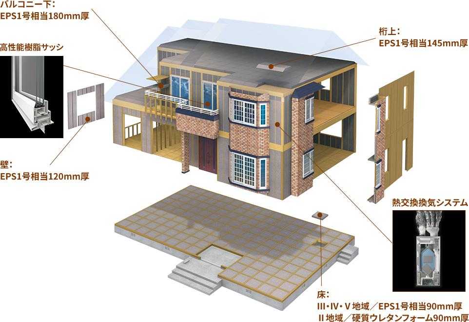 夢の家I-HEAD構法