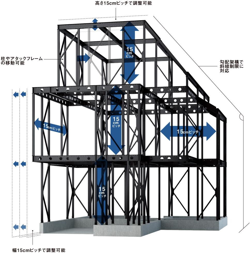 重量鉄骨ラーメン構造