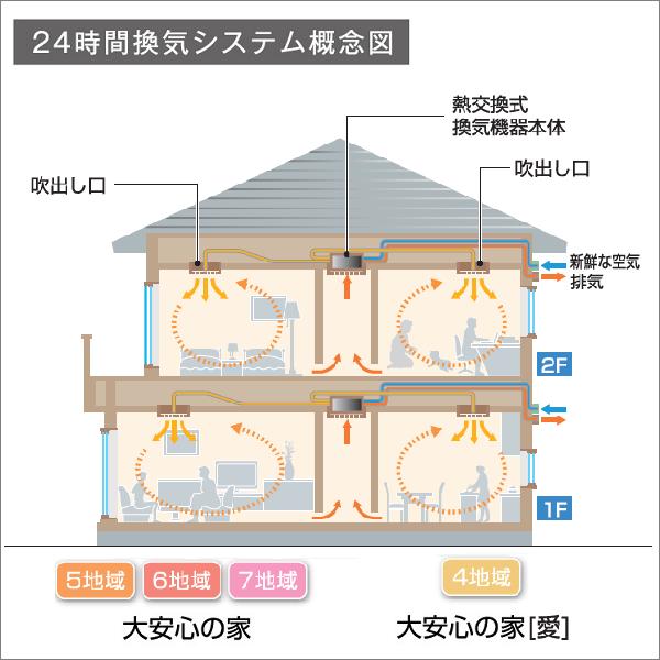 24時間換気システム概念図