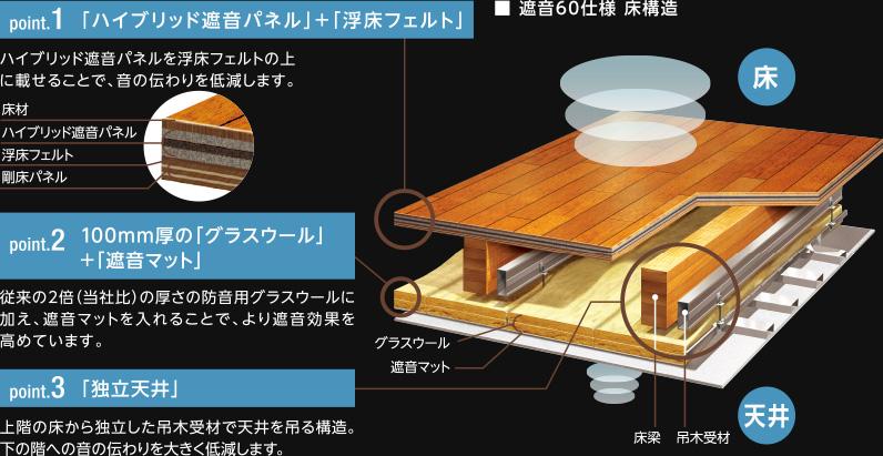 遮音60仕様の床断面図