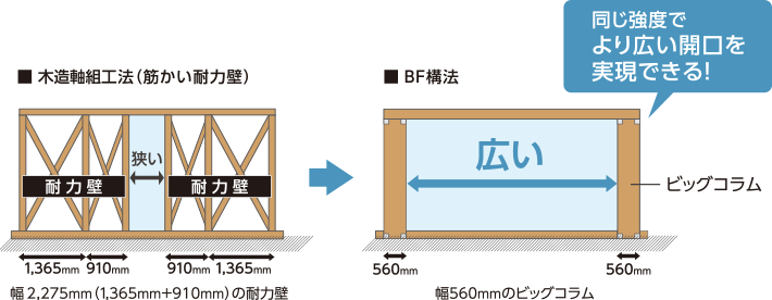 軸組み工法とビッグフレーム構法の比較