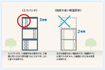 EST工法と一般的な軽量鉄骨住宅の比較