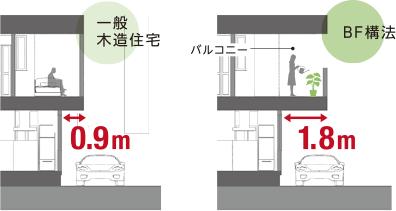 一般木造住宅とビッグフレーム構法の比較