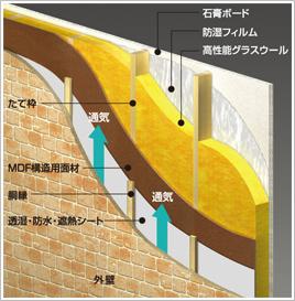 外壁の断面図