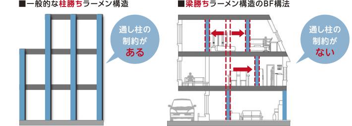 柱勝ちラーメン構造とビッグフレーム構法の比較