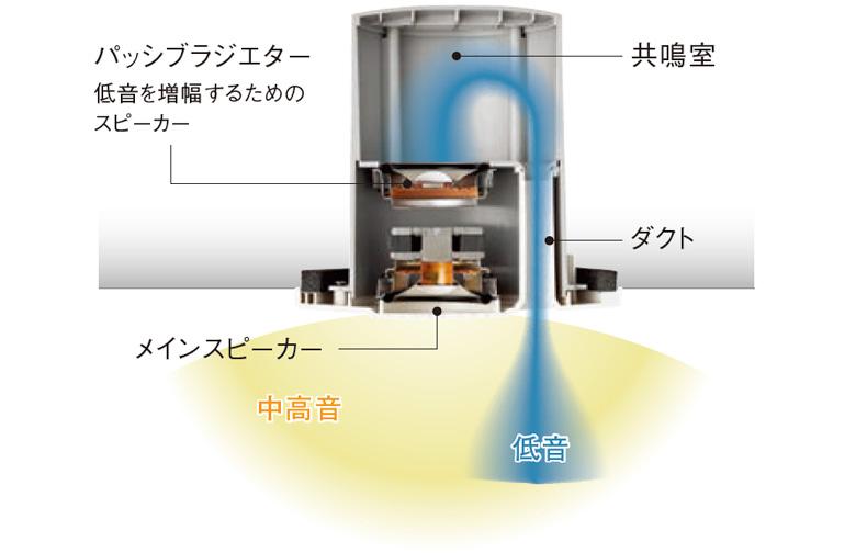 YUNO Baseの特徴4